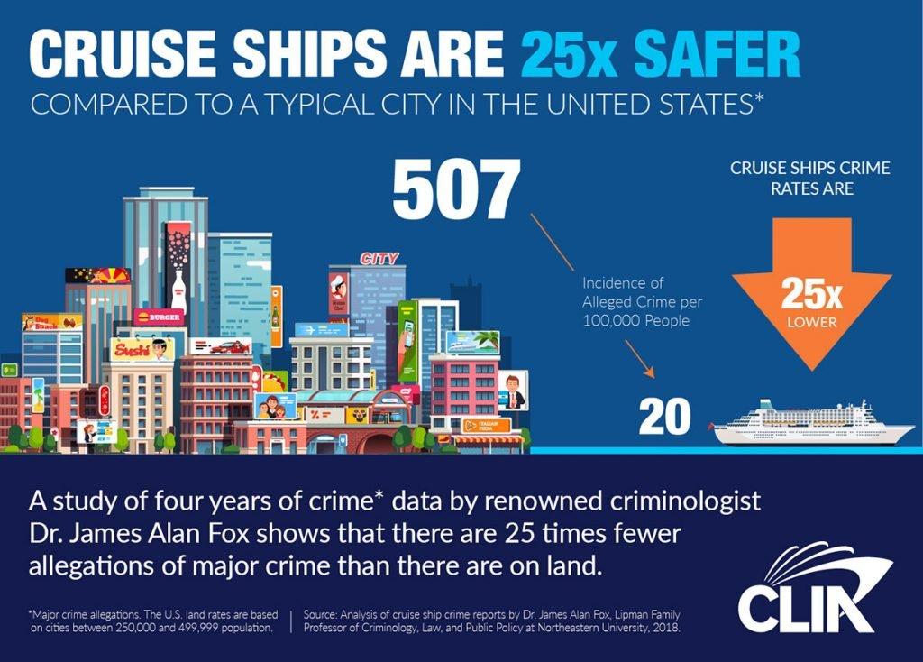 CLIA Crime Infograph Jun 2019