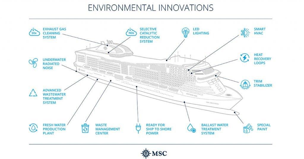 MSC Cruises sustainability infographic